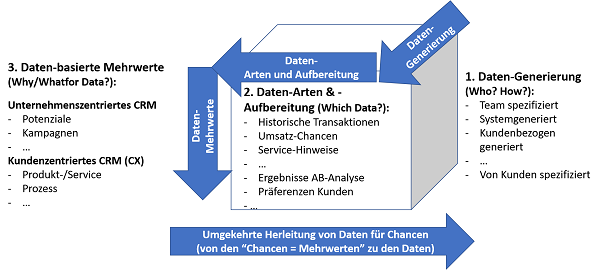 Abb. 6: Datenmanagement